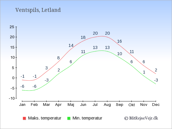 Gennemsnitlige temperaturer i Ventspils -nat og dag: Januar -6;-1. Februar -6;-1. Marts -3;3. April 2;8. Maj 6;14. Juni 11;18. Juli 13;20. August 13;20. September 10;16. Oktober 6;11. November 1;6. December -3;2.