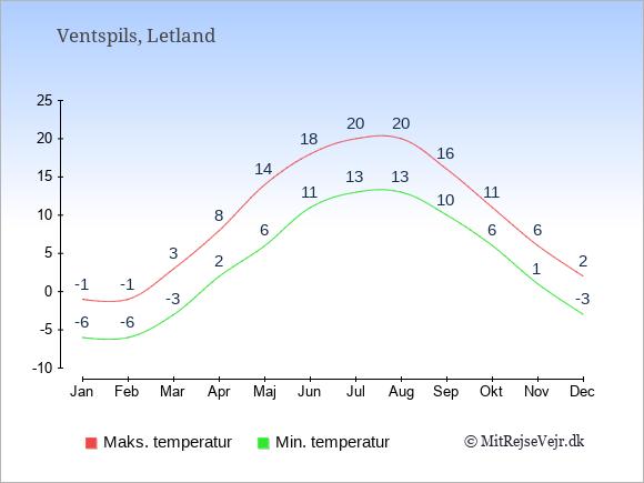 Gennemsnitlige temperaturer i Ventspils -nat og dag: Januar -6;-1. Februar -6;-1. Marts -3;3. April 2;8. Maj 6;14. Juni 11;18. Juli 13;20. August 13;20. September 10;16. Oktober 6;11. November 1;6. December -3;2.