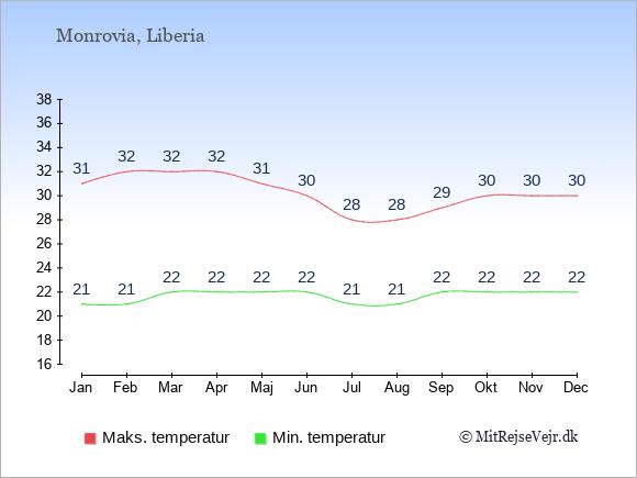 Gennemsnitlige temperaturer i Liberia -nat og dag: Januar 21,31. Februar 21,32. Marts 22,32. April 22,32. Maj 22,31. Juni 22,30. Juli 21,28. August 21,28. September 22,29. Oktober 22,30. November 22,30. December 22,30.