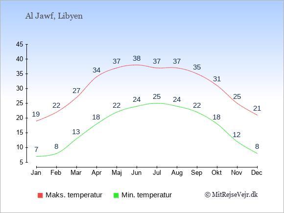 Gennemsnitlige temperaturer i Al Jawf -nat og dag: Januar 7;19. Februar 8;22. Marts 13;27. April 18;34. Maj 22;37. Juni 24;38. Juli 25;37. August 24;37. September 22;35. Oktober 18;31. November 12;25. December 8;21.