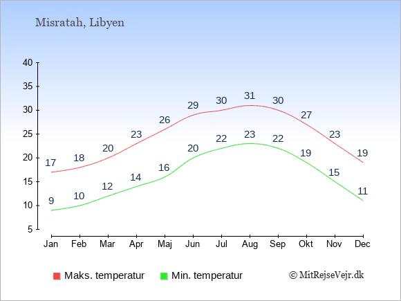 Gennemsnitlige temperaturer i Misratah -nat og dag: Januar 9;17. Februar 10;18. Marts 12;20. April 14;23. Maj 16;26. Juni 20;29. Juli 22;30. August 23;31. September 22;30. Oktober 19;27. November 15;23. December 11;19.
