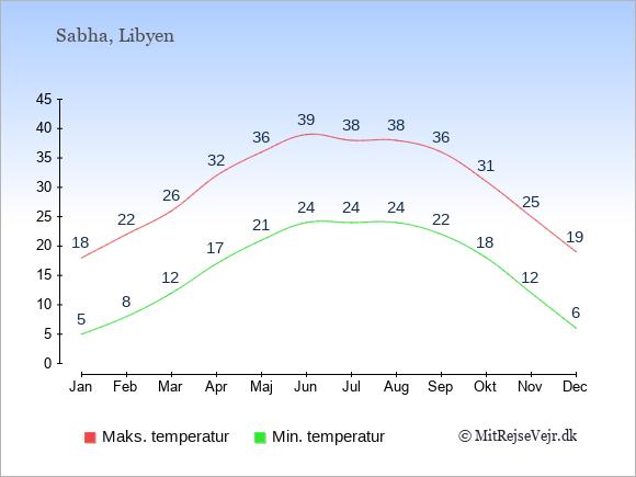 Gennemsnitlige temperaturer i Sabha -nat og dag: Januar 5;18. Februar 8;22. Marts 12;26. April 17;32. Maj 21;36. Juni 24;39. Juli 24;38. August 24;38. September 22;36. Oktober 18;31. November 12;25. December 6;19.