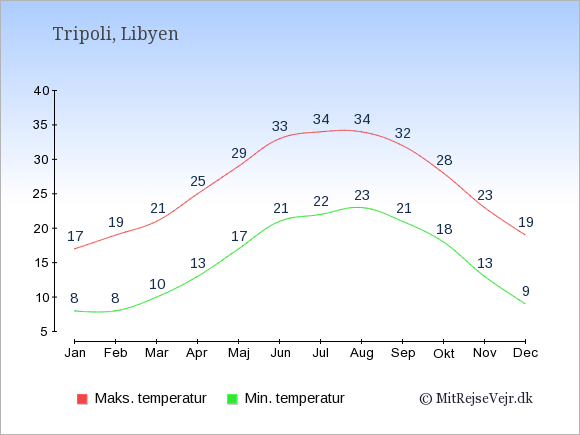 Gennemsnitlige temperaturer i Libyen -nat og dag: Januar 8;17. Februar 8;19. Marts 10;21. April 13;25. Maj 17;29. Juni 21;33. Juli 22;34. August 23;34. September 21;32. Oktober 18;28. November 13;23. December 9;19.