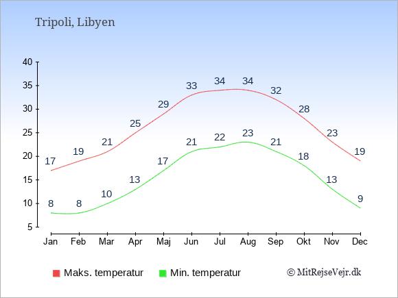 Gennemsnitlige temperaturer i Tripoli -nat og dag: Januar 8;17. Februar 8;19. Marts 10;21. April 13;25. Maj 17;29. Juni 21;33. Juli 22;34. August 23;34. September 21;32. Oktober 18;28. November 13;23. December 9;19.