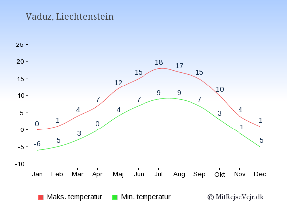 Gennemsnitlige temperaturer i Liechtenstein -nat og dag: Januar -6;0. Februar -5;1. Marts -3;4. April 0;7. Maj 4;12. Juni 7;15. Juli 9;18. August 9;17. September 7;15. Oktober 3;10. November -1;4. December -5;1.