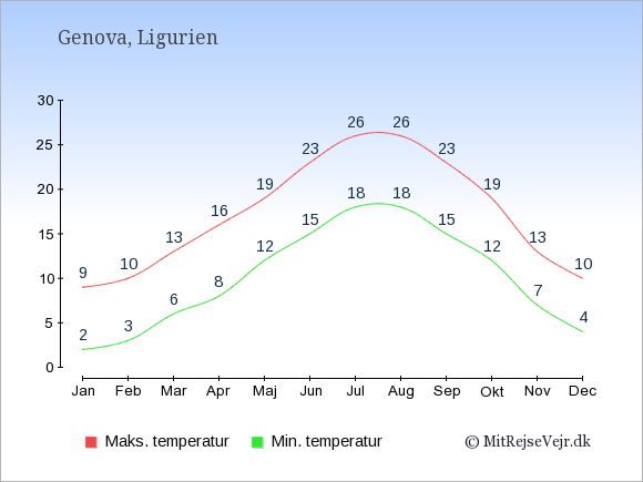 Gennemsnitlige temperaturer i Genova -nat og dag: Januar 2;9. Februar 3;10. Marts 6;13. April 8;16. Maj 12;19. Juni 15;23. Juli 18;26. August 18;26. September 15;23. Oktober 12;19. November 7;13. December 4;10.