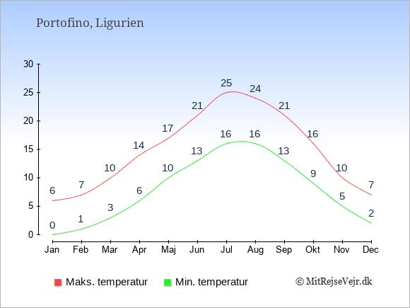 Gennemsnitlige temperaturer i Portofino -nat og dag: Januar 0;6. Februar 1;7. Marts 3;10. April 6;14. Maj 10;17. Juni 13;21. Juli 16;25. August 16;24. September 13;21. Oktober 9;16. November 5;10. December 2;7.