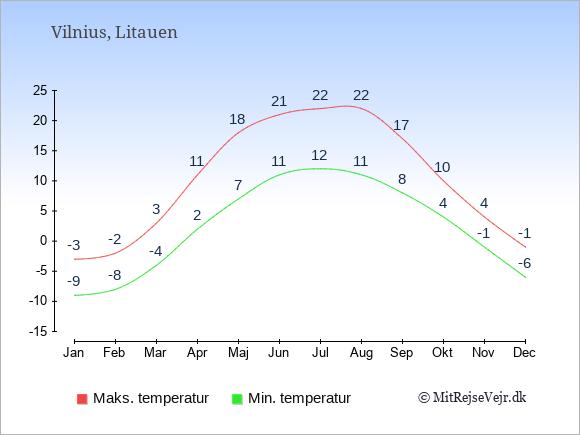 Gennemsnitlige temperaturer i Litauen -nat og dag: Januar -9;-3. Februar -8;-2. Marts -4;3. April 2;11. Maj 7;18. Juni 11;21. Juli 12;22. August 11;22. September 8;17. Oktober 4;10. November -1;4. December -6;-1.
