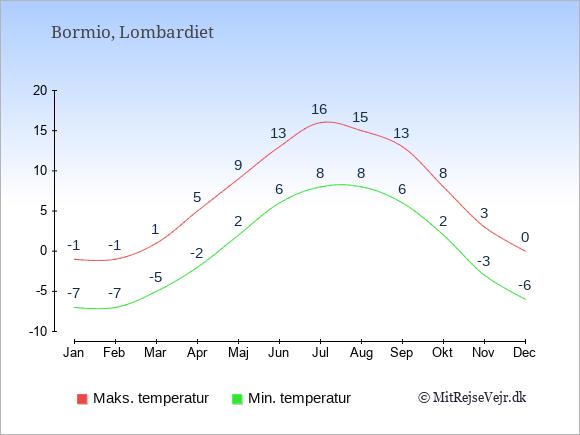Gennemsnitlige temperaturer i Bormio -nat og dag: Januar -7;-1. Februar -7;-1. Marts -5;1. April -2;5. Maj 2;9. Juni 6;13. Juli 8;16. August 8;15. September 6;13. Oktober 2;8. November -3;3. December -6;0.
