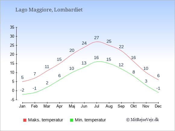 Gennemsnitlige temperaturer ved Lago Maggiore -nat og dag: Januar -2;5. Februar -1;7. Marts 2;11. April 6;15. Maj 10;20. Juni 13;24. Juli 16;27. August 15;25. September 12;22. Oktober 8;16. November 3;10. December -1;6.