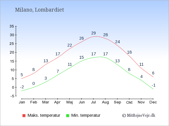 Gennemsnitlige temperaturer i Milano -nat og dag: Januar -2;5. Februar 0;8. Marts 3;13. April 7;17. Maj 11;22. Juni 15;26. Juli 17;29. August 17;28. September 13;24. Oktober 8;18. November 4;11. December -1;6.