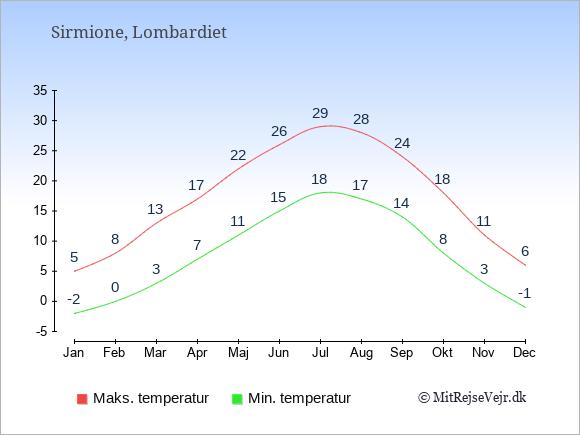 Gennemsnitlige temperaturer i Sirmione -nat og dag: Januar -2;5. Februar 0;8. Marts 3;13. April 7;17. Maj 11;22. Juni 15;26. Juli 18;29. August 17;28. September 14;24. Oktober 8;18. November 3;11. December -1;6.