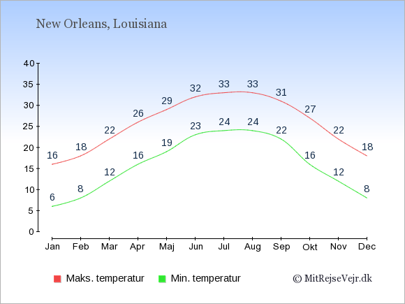 Gennemsnitlige temperaturer i New Orleans -nat og dag: Januar:6,16. Februar:8,18. Marts:12,22. April:16,26. Maj:19,29. Juni:23,32. Juli:24,33. August:24,33. September:22,31. Oktober:16,27. November:12,22. December:8,18.