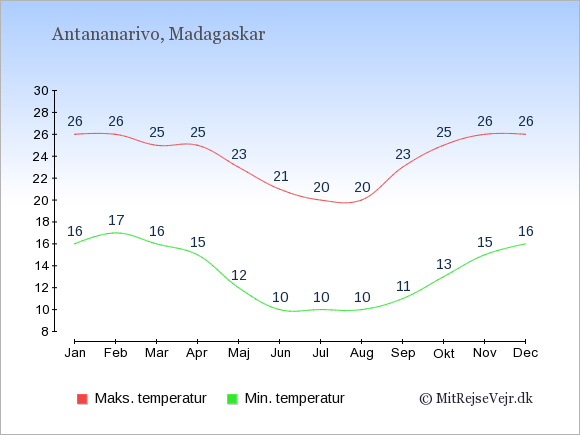 Gennemsnitlige temperaturer på Madagaskar -nat og dag: Januar 16;26. Februar 17;26. Marts 16;25. April 15;25. Maj 12;23. Juni 10;21. Juli 10;20. August 10;20. September 11;23. Oktober 13;25. November 15;26. December 16;26.