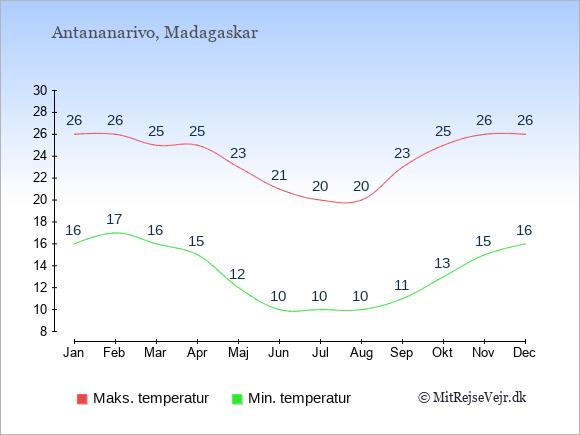 Temperaturer på Madagaskar -dag og nat.