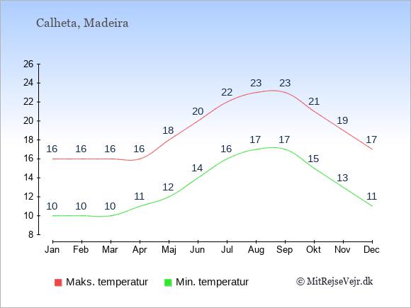 Gennemsnitlige temperaturer i Calheta -nat og dag: Januar:10,16. Februar:10,16. Marts:10,16. April:11,16. Maj:12,18. Juni:14,20. Juli:16,22. August:17,23. September:17,23. Oktober:15,21. November:13,19. December:11,17.