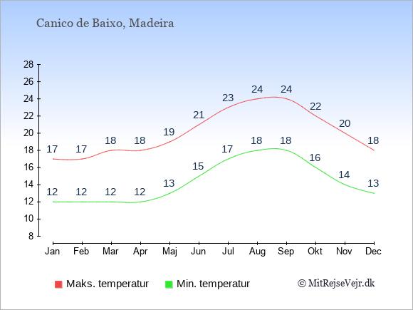 Gennemsnitlige temperaturer i Canico de Baixo -nat og dag: Januar:12,17. Februar:12,17. Marts:12,18. April:12,18. Maj:13,19. Juni:15,21. Juli:17,23. August:18,24. September:18,24. Oktober:16,22. November:14,20. December:13,18.