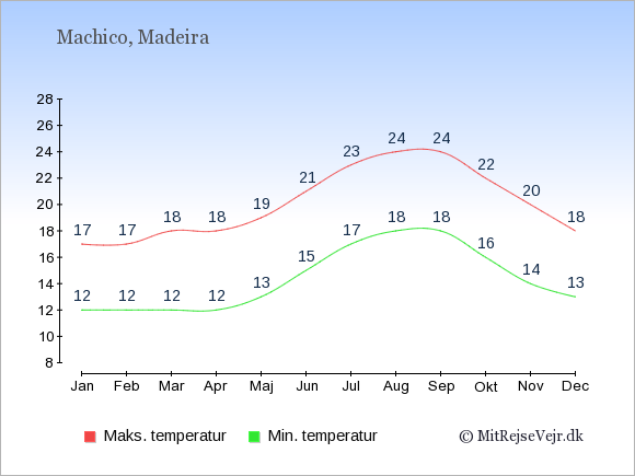 Gennemsnitlige temperaturer i Machico -nat og dag: Januar 12;17. Februar 12;17. Marts 12;18. April 12;18. Maj 13;19. Juni 15;21. Juli 17;23. August 18;24. September 18;24. Oktober 16;22. November 14;20. December 13;18.