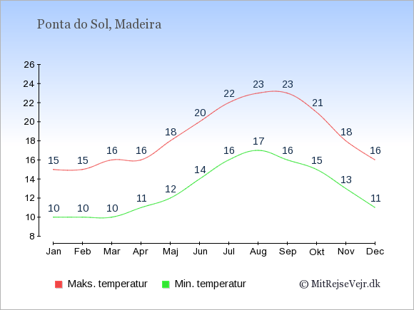 Gennemsnitlige temperaturer i Ponta do Sol -nat og dag: Januar:10,15. Februar:10,15. Marts:10,16. April:11,16. Maj:12,18. Juni:14,20. Juli:16,22. August:17,23. September:16,23. Oktober:15,21. November:13,18. December:11,16.