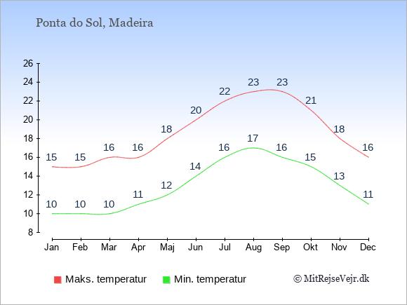 Gennemsnitlige temperaturer i Ponta do Sol -nat og dag: Januar 10;15. Februar 10;15. Marts 10;16. April 11;16. Maj 12;18. Juni 14;20. Juli 16;22. August 17;23. September 16;23. Oktober 15;21. November 13;18. December 11;16.