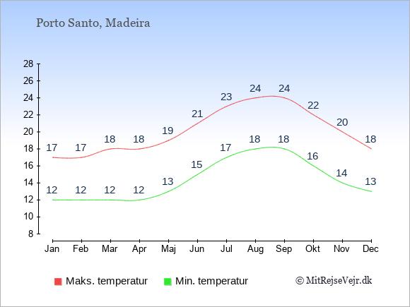 Gennemsnitlige temperaturer på Porto Santo -nat og dag: Januar:12,17. Februar:12,17. Marts:12,18. April:12,18. Maj:13,19. Juni:15,21. Juli:17,23. August:18,24. September:18,24. Oktober:16,22. November:14,20. December:13,18.