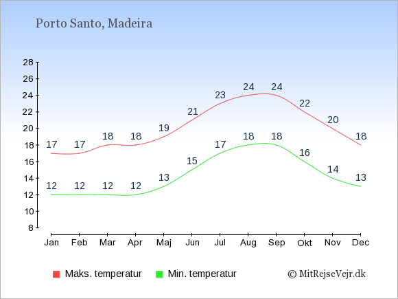 Gennemsnitlige temperaturer på Porto Santo -nat og dag: Januar 12;17. Februar 12;17. Marts 12;18. April 12;18. Maj 13;19. Juni 15;21. Juli 17;23. August 18;24. September 18;24. Oktober 16;22. November 14;20. December 13;18.