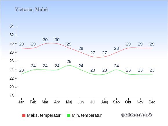 Gennemsnitlige temperaturer på Seychellerne -nat og dag: Januar 23;29. Februar 24;29. Marts 24;30. April 24;30. Maj 25;29. Juni 24;28. Juli 23;27. August 23;27. September 24;28. Oktober 23;29. November 23;29. December 23;29.