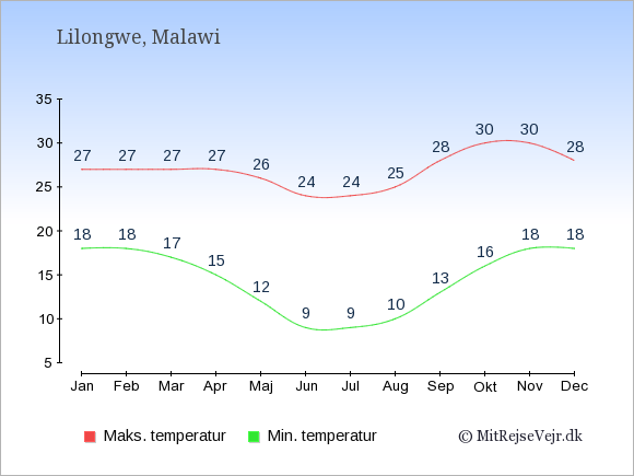 Gennemsnitlige temperaturer i Malawi -nat og dag: Januar 18,27. Februar 18,27. Marts 17,27. April 15,27. Maj 12,26. Juni 9,24. Juli 9,24. August 10,25. September 13,28. Oktober 16,30. November 18,30. December 18,28.