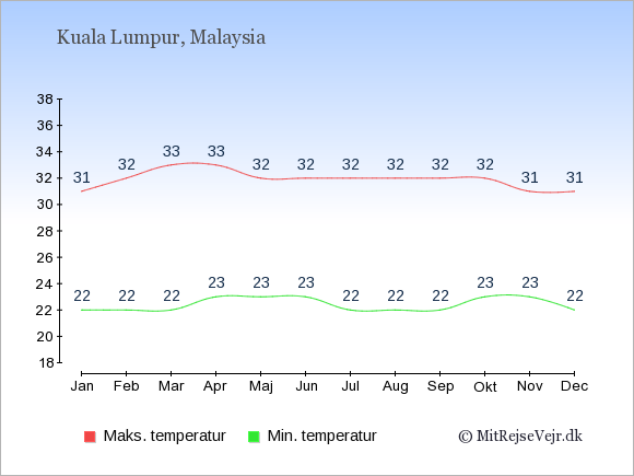 Gennemsnitlige temperaturer i Malaysia -nat og dag: Januar 22;31. Februar 22;32. Marts 22;33. April 23;33. Maj 23;32. Juni 23;32. Juli 22;32. August 22;32. September 22;32. Oktober 23;32. November 23;31. December 22;31.