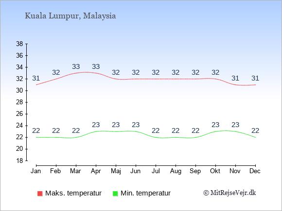 Gennemsnitlige temperaturer i Malaysia -nat og dag: Januar 22;31. Februar 22;32. Marts 22;33. April 23;33. Maj 23;32. Juni 23;32. Juli 22;32. August 22;32. September 22;32. Oktober 23;32. November 23;31. December 22;31.
