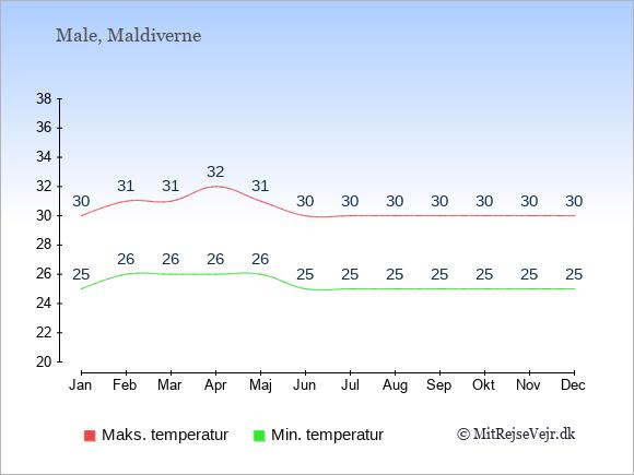 Gennemsnitlige temperaturer på Maldiverne -nat og dag: Januar 25;30. Februar 26;31. Marts 26;31. April 26;32. Maj 26;31. Juni 25;30. Juli 25;30. August 25;30. September 25;30. Oktober 25;30. November 25;30. December 25;30.