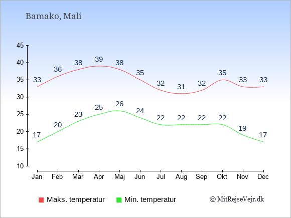 Gennemsnitlige temperaturer i Mali -nat og dag: Januar 17;33. Februar 20;36. Marts 23;38. April 25;39. Maj 26;38. Juni 24;35. Juli 22;32. August 22;31. September 22;32. Oktober 22;35. November 19;33. December 17;33.