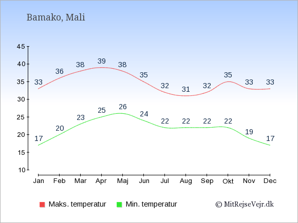 Temperaturer i Mali -dag og nat.