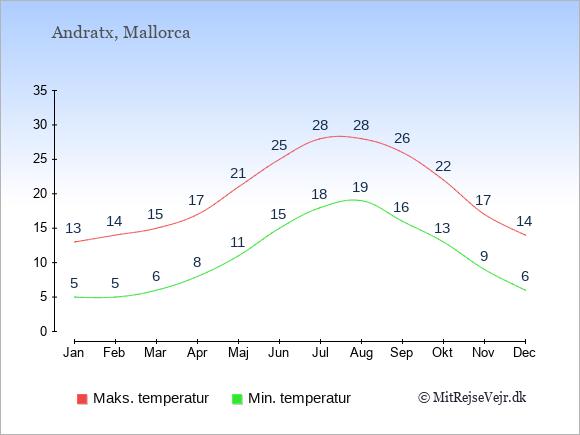 Gennemsnitlige temperaturer i Andratx -nat og dag: Januar:5,13. Februar:5,14. Marts:6,15. April:8,17. Maj:11,21. Juni:15,25. Juli:18,28. August:19,28. September:16,26. Oktober:13,22. November:9,17. December:6,14.