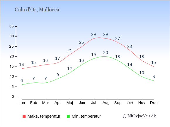 Gennemsnitlige temperaturer i Cala d'Or -nat og dag: Januar:6,14. Februar:7,15. Marts:7,16. April:9,17. Maj:12,21. Juni:16,25. Juli:19,29. August:20,29. September:18,27. Oktober:14,23. November:10,18. December:8,15.