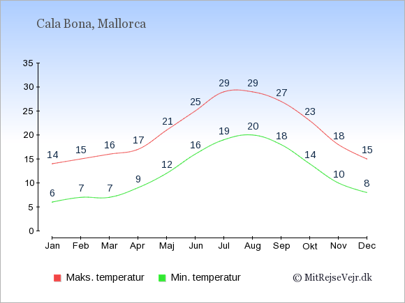 Gennemsnitlige temperaturer i Cala Bona -nat og dag: Januar 6;14. Februar 7;15. Marts 7;16. April 9;17. Maj 12;21. Juni 16;25. Juli 19;29. August 20;29. September 18;27. Oktober 14;23. November 10;18. December 8;15.