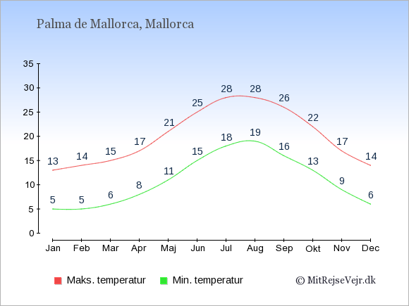 Gennemsnitlige temperaturer i Palma de Mallorca -nat og dag: Januar 5;13. Februar 5;14. Marts 6;15. April 8;17. Maj 11;21. Juni 15;25. Juli 18;28. August 19;28. September 16;26. Oktober 13;22. November 9;17. December 6;14.