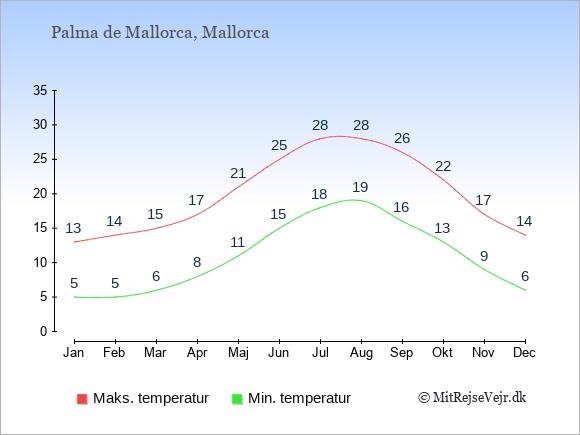 Gennemsnitlige temperaturer i Palma de Mallorca -nat og dag: Januar 5,13. Februar 5,14. Marts 6,15. April 8,17. Maj 11,21. Juni 15,25. Juli 18,28. August 19,28. September 16,26. Oktober 13,22. November 9,17. December 6,14.