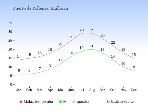 Gennemsnitlige temperaturer i Puerto de Pollensa -nat og dag: Januar:6,14. Februar:6,15. Marts:7,16. April:9,18. Maj:12,21. Juni:16,25. Juli:19,29. August:20,29. September:18,26. Oktober:14,22. November:10,18. December:8,15.