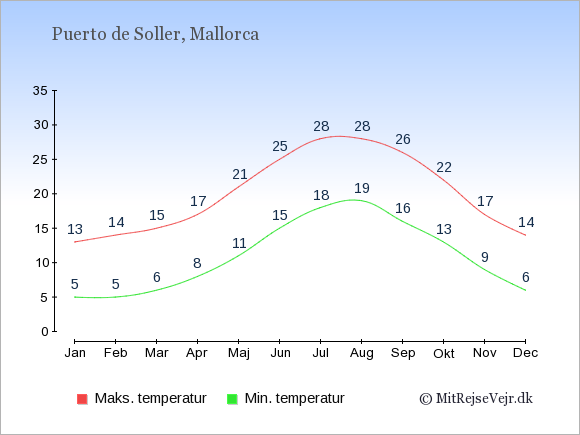 Gennemsnitlige temperaturer i Puerto de Soller -nat og dag: Januar:5,13. Februar:5,14. Marts:6,15. April:8,17. Maj:11,21. Juni:15,25. Juli:18,28. August:19,28. September:16,26. Oktober:13,22. November:9,17. December:6,14.