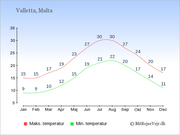 Gennemsnitlige temperaturer på Malta -nat og dag: Januar 9;15. Februar 9;15. Marts 10;17. April 12;19. Maj 15;23. Juni 19;27. Juli 21;30. August 22;30. September 20;27. Oktober 17;24. November 14;20. December 11;17.