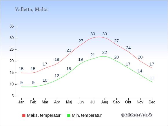 Temperaturer på Malta -dag og nat.