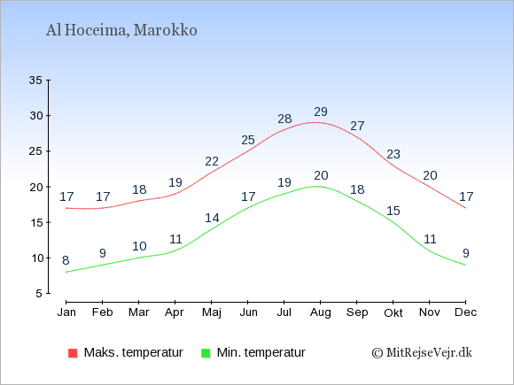 Gennemsnitlige temperaturer i Al Hoceima -nat og dag: Januar:8,17. Februar:9,17. Marts:10,18. April:11,19. Maj:14,22. Juni:17,25. Juli:19,28. August:20,29. September:18,27. Oktober:15,23. November:11,20. December:9,17.