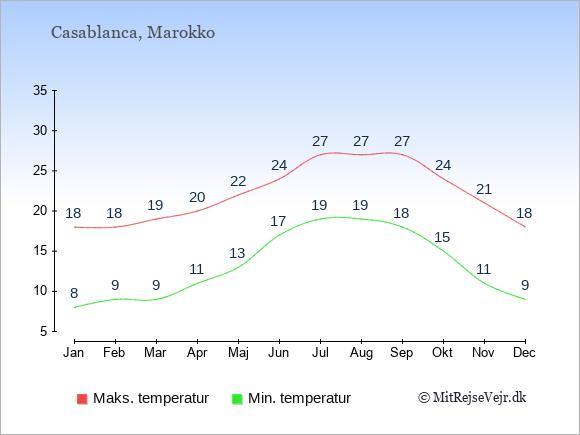 Gennemsnitlige temperaturer i Casablanca -nat og dag: Januar:8,18. Februar:9,18. Marts:9,19. April:11,20. Maj:13,22. Juni:17,24. Juli:19,27. August:19,27. September:18,27. Oktober:15,24. November:11,21. December:9,18.