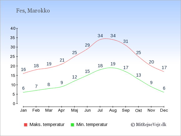 Gennemsnitlige temperaturer i Fes -nat og dag: Januar:6,16. Februar:7,18. Marts:8,19. April:9,21. Maj:12,25. Juni:15,29. Juli:18,34. August:19,34. September:17,31. Oktober:13,25. November:9,20. December:6,17.