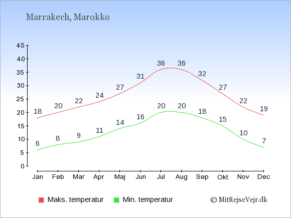 Temperatur i  Marrakech.