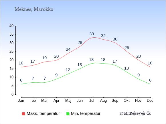Gennemsnitlige temperaturer i Meknes -nat og dag: Januar:6,16. Februar:7,17. Marts:7,19. April:9,20. Maj:12,24. Juni:15,28. Juli:18,33. August:18,32. September:17,30. Oktober:13,25. November:9,20. December:6,16.