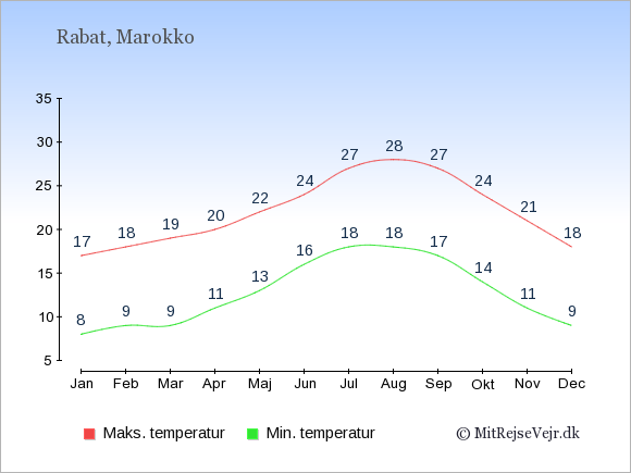 Gennemsnitlige temperaturer i Marokko -nat og dag: Januar 8,17. Februar 9,18. Marts 9,19. April 11,20. Maj 13,22. Juni 16,24. Juli 18,27. August 18,28. September 17,27. Oktober 14,24. November 11,21. December 9,18.