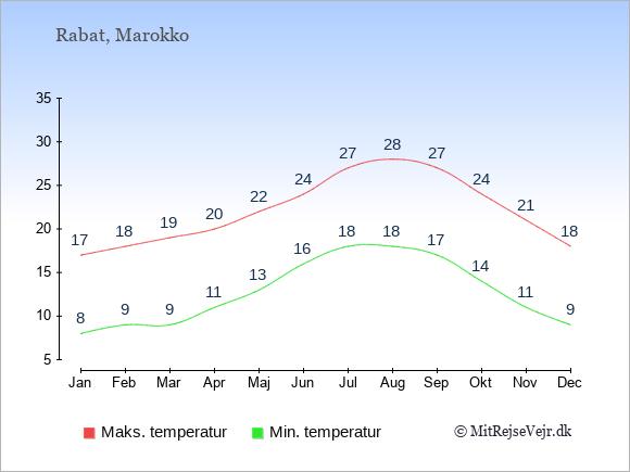 Gennemsnitlige temperaturer i Marokko -nat og dag: Januar 8;17. Februar 9;18. Marts 9;19. April 11;20. Maj 13;22. Juni 16;24. Juli 18;27. August 18;28. September 17;27. Oktober 14;24. November 11;21. December 9;18.