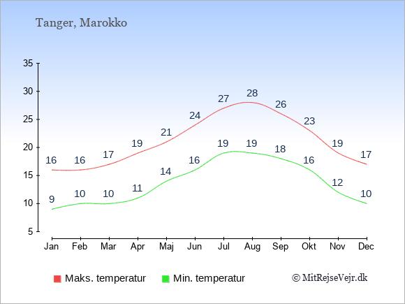 Gennemsnitlige temperaturer i Tanger -nat og dag: Januar:9,16. Februar:10,16. Marts:10,17. April:11,19. Maj:14,21. Juni:16,24. Juli:19,27. August:19,28. September:18,26. Oktober:16,23. November:12,19. December:10,17.